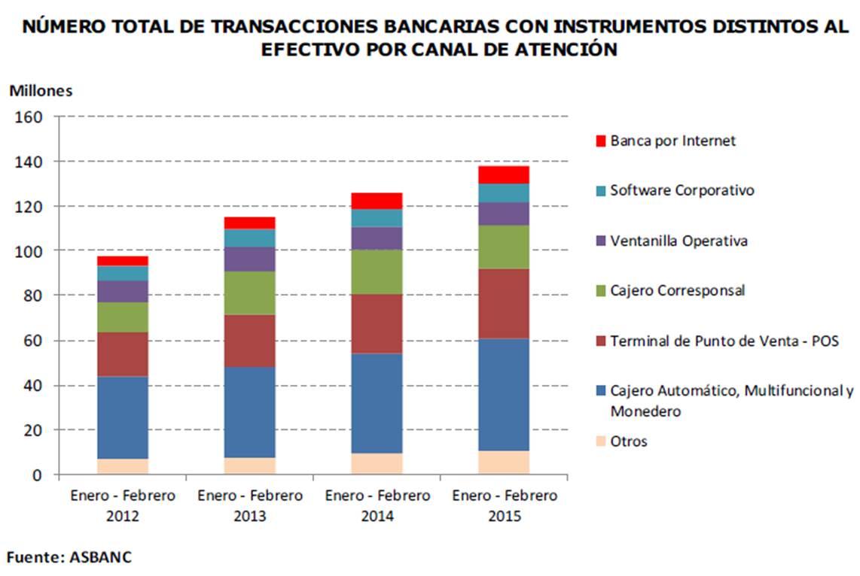 Gan m s los cajeros autom ticos son el canal m s usado for Banco con mas cajeros