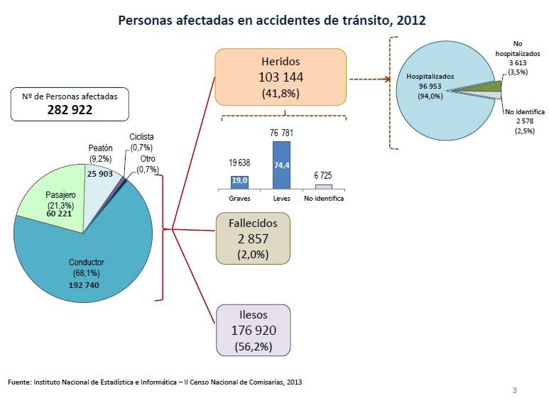 A accidentes 1