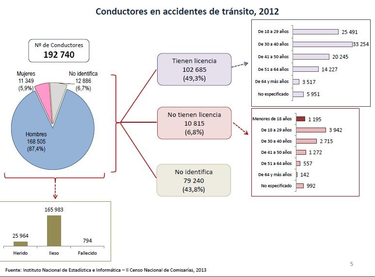 A accidentes 3