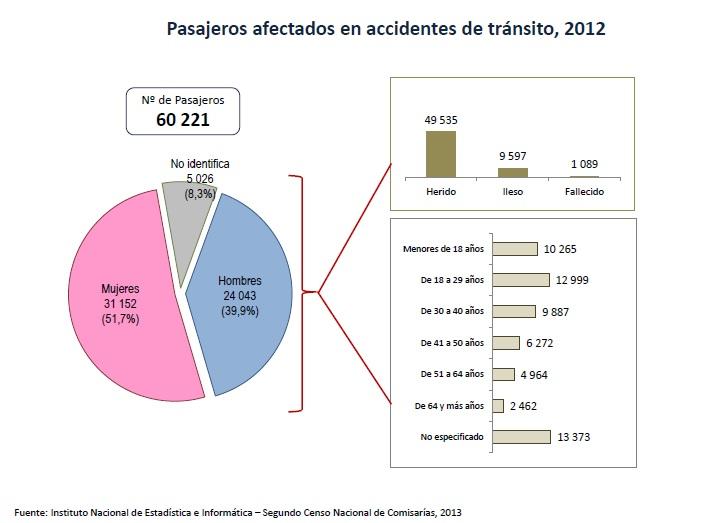 A accidentes 5