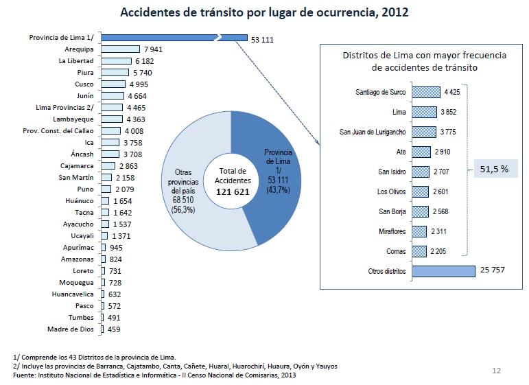 A accidentes 7