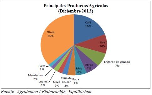 Agrobanco 3