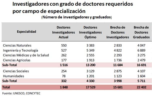 Investigadores
