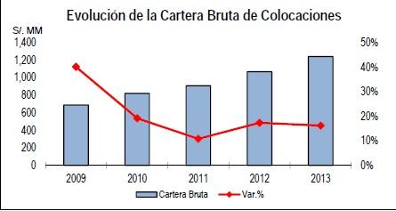 Caja Cusco 2
