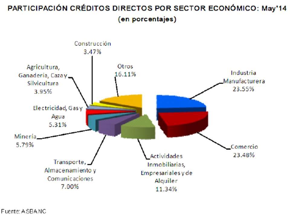 Creditos asbanc cuadro