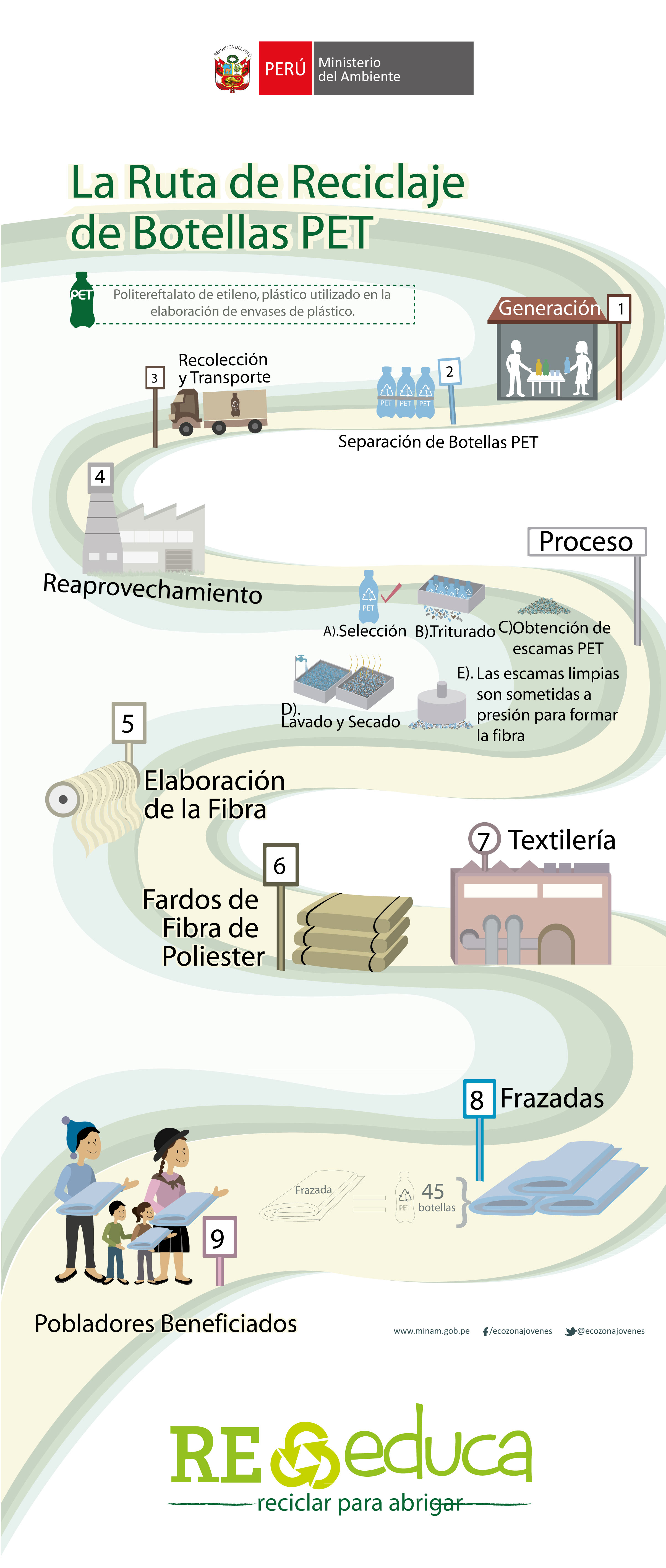 Reciclaje de botellas PET-1