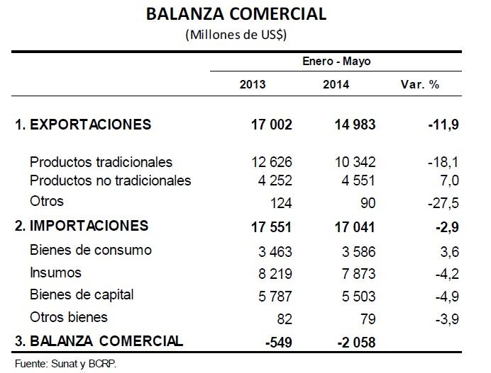 Balanza bcr