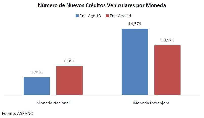 Creditos vehiculares 1