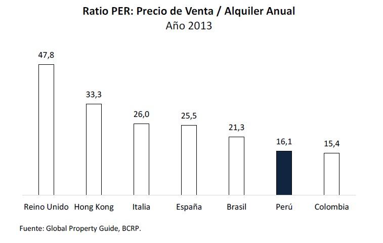 BCR viviendas