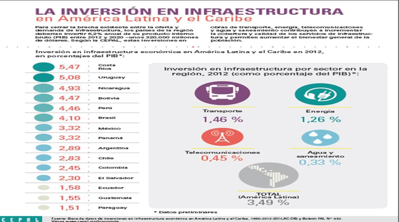 Cepal infraestructura