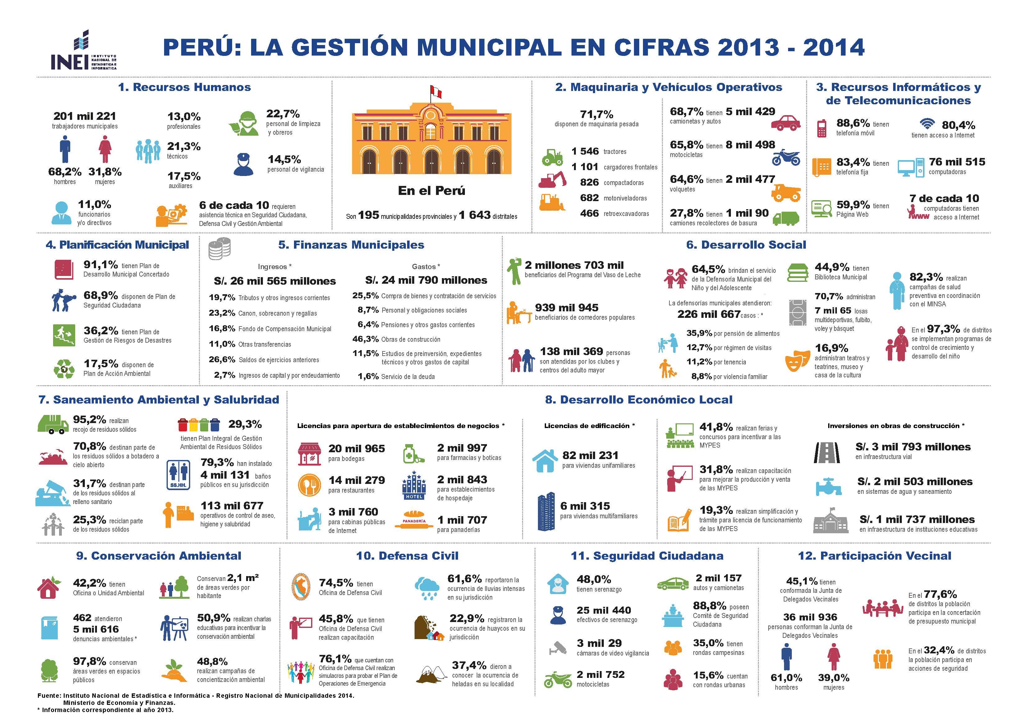 Infografa RENAMU