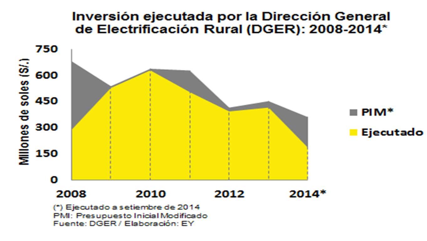 Electrificacion rural cuadro