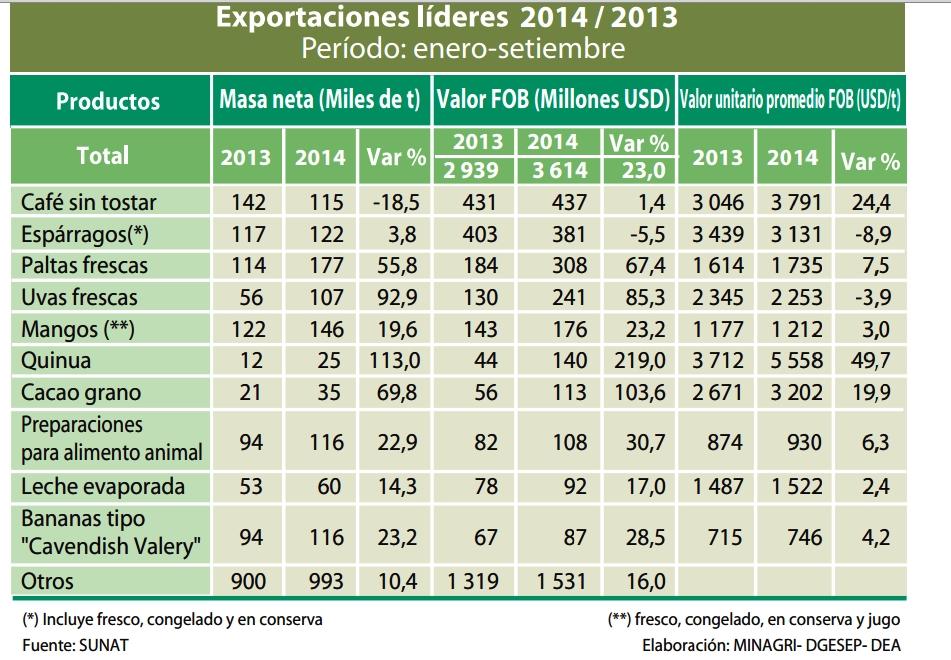 Cuadro Agro Expo