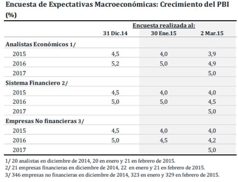 Expectativas enero 2015