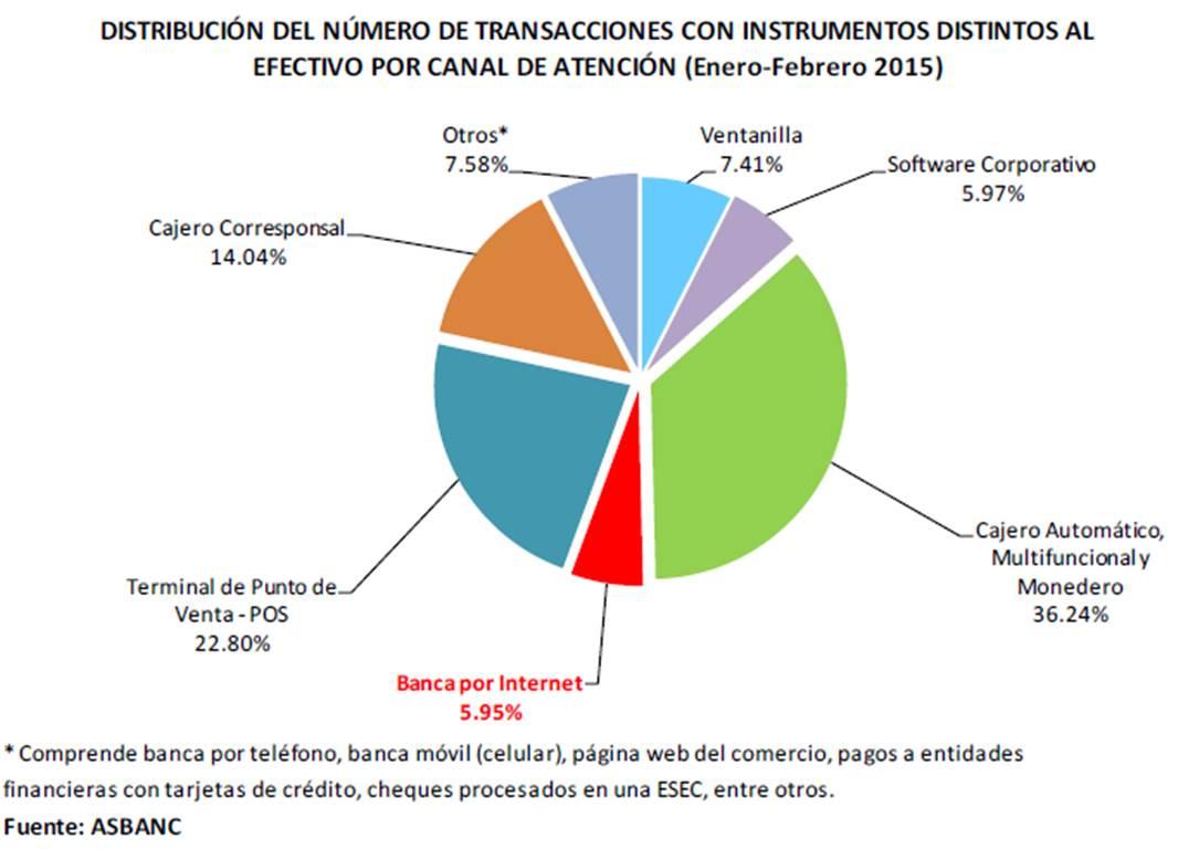 Bancos 2