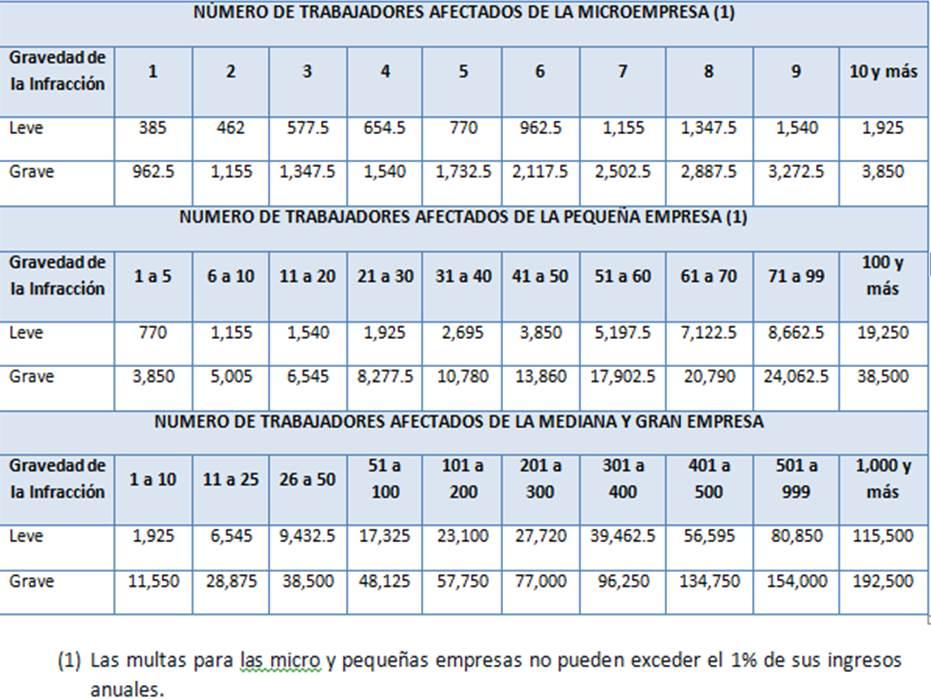 CCL multas