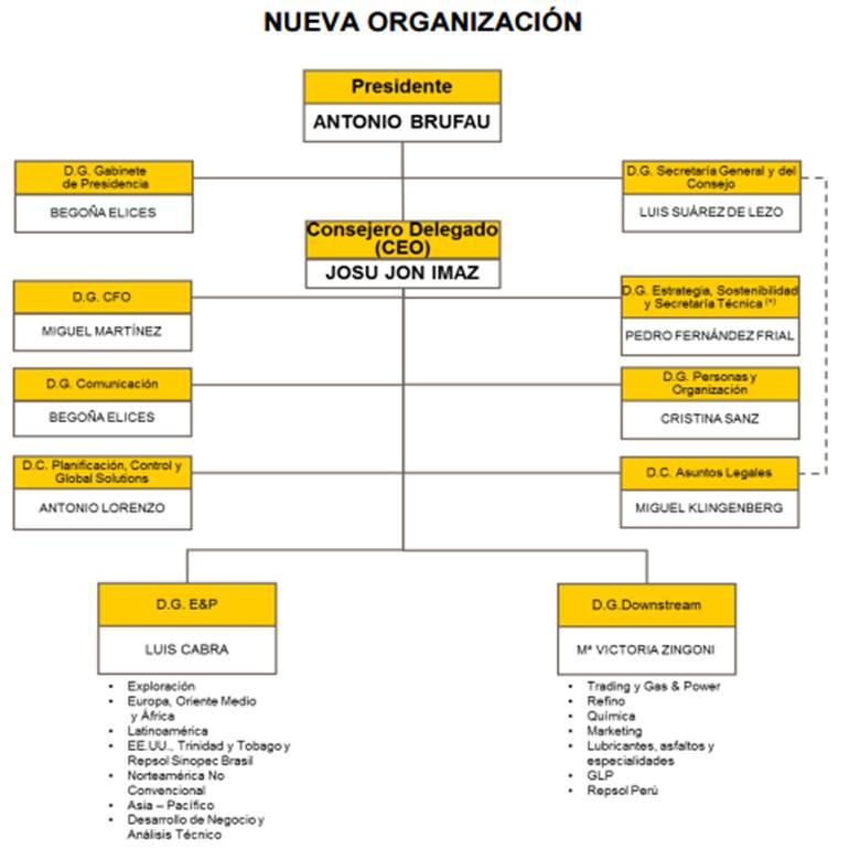 Repsol organigrama