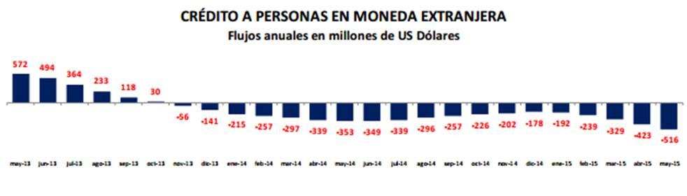 Credito hogares 3