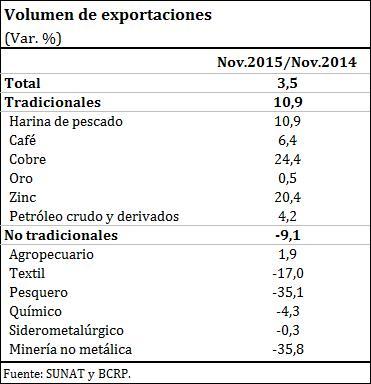 Volumen exportaciones