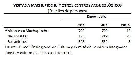 Cusco tur 1
